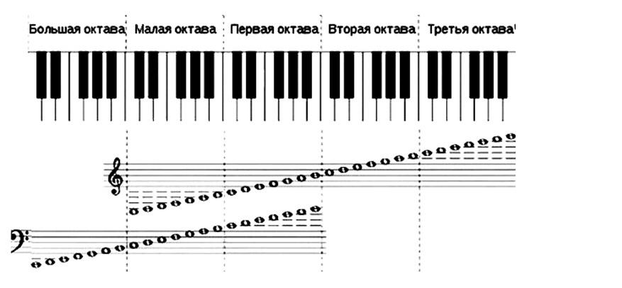 Онлайн пианино с нотного стана